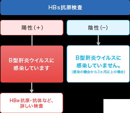 B型肝炎検査の解説 こんな時におすすめ・Q&Aや検査法│性病検査STD ...